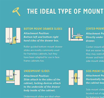 A graphic guide to drawer slide information